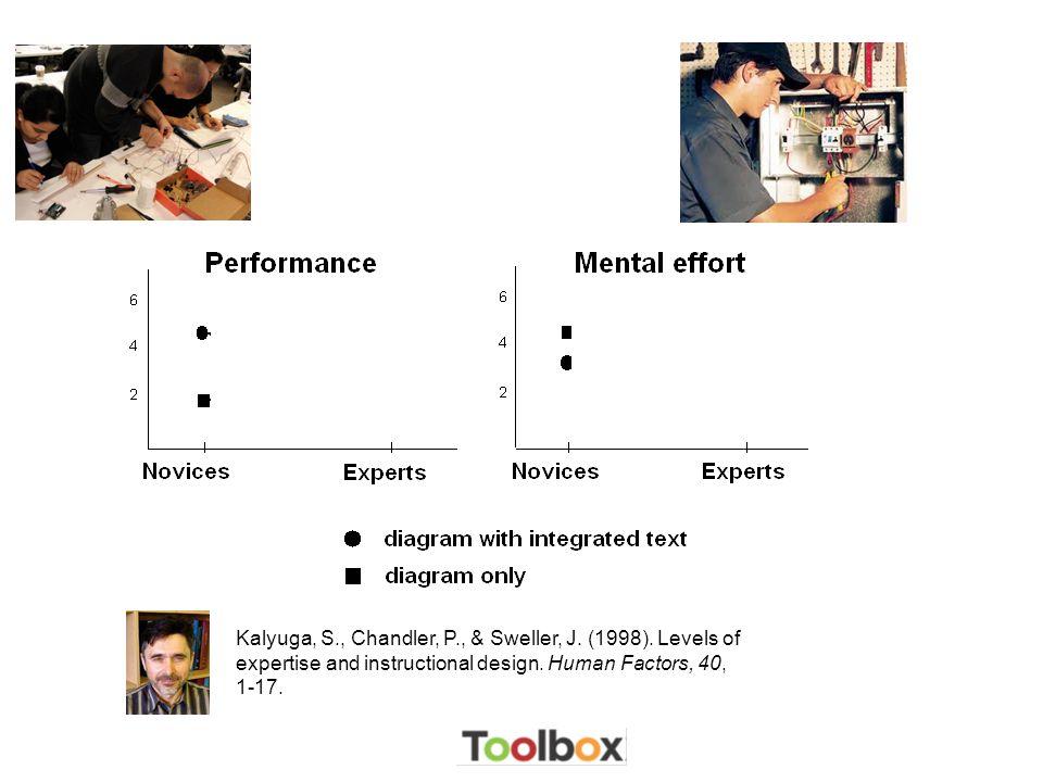 Kalyuga, S. , Chandler, P. , & Sweller, J. (1998)