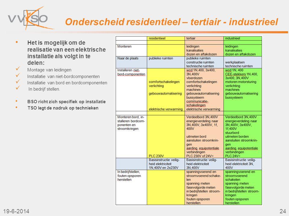 Onderscheid residentieel – tertiair - industrieel