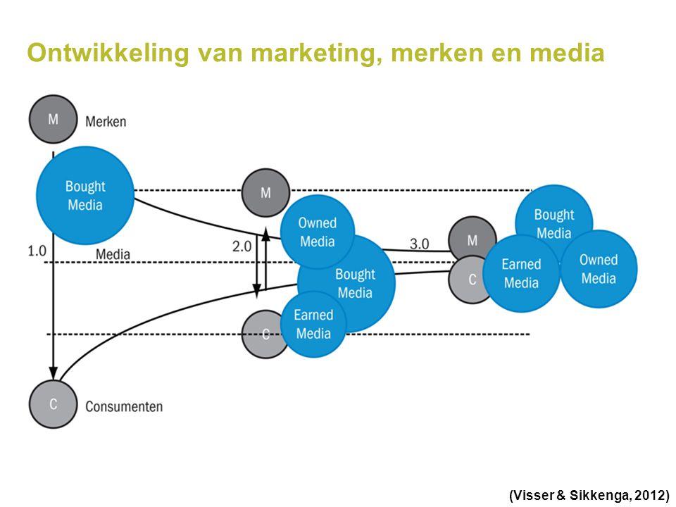 Ontwikkeling van marketing, merken en media