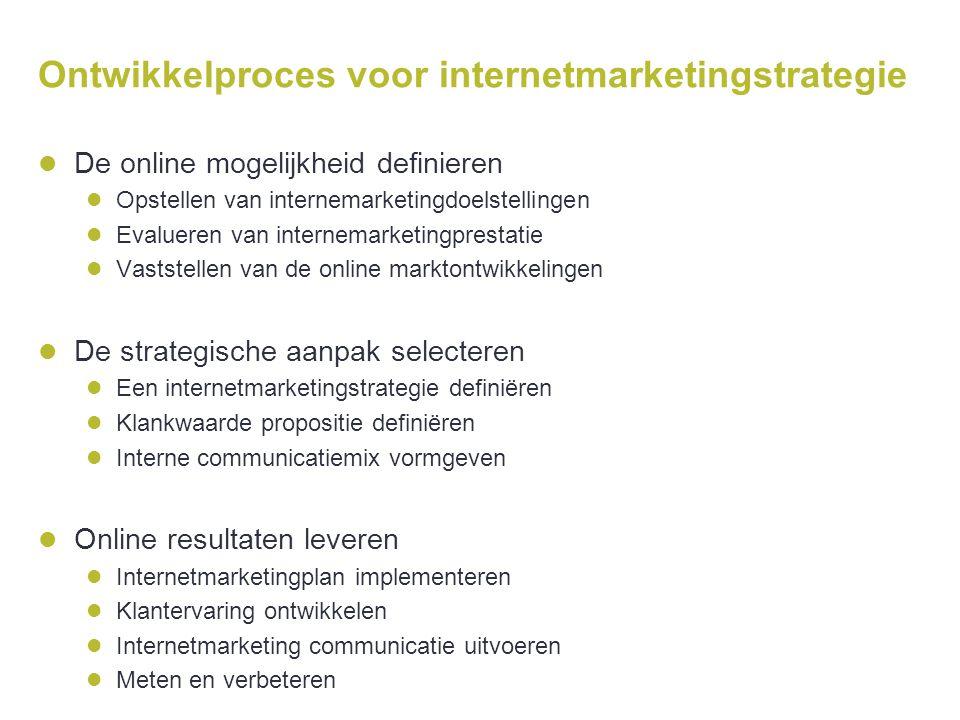 Ontwikkelproces voor internetmarketingstrategie