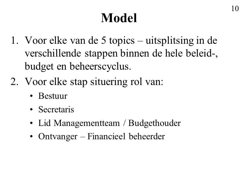 Model Voor elke van de 5 topics – uitsplitsing in de verschillende stappen binnen de hele beleid-, budget en beheerscyclus.