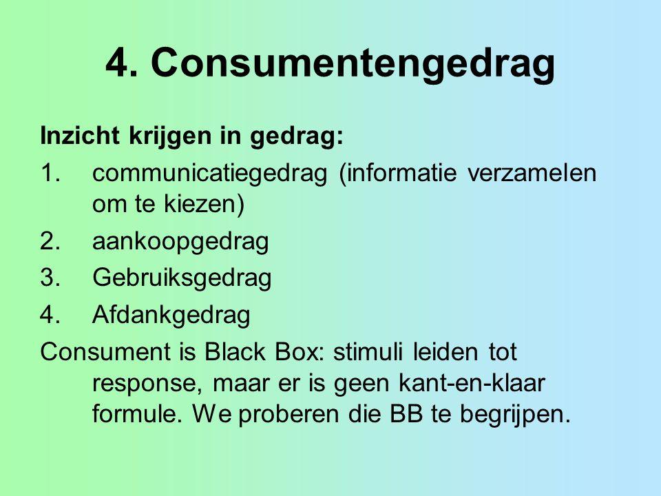 4. Consumentengedrag Inzicht krijgen in gedrag: