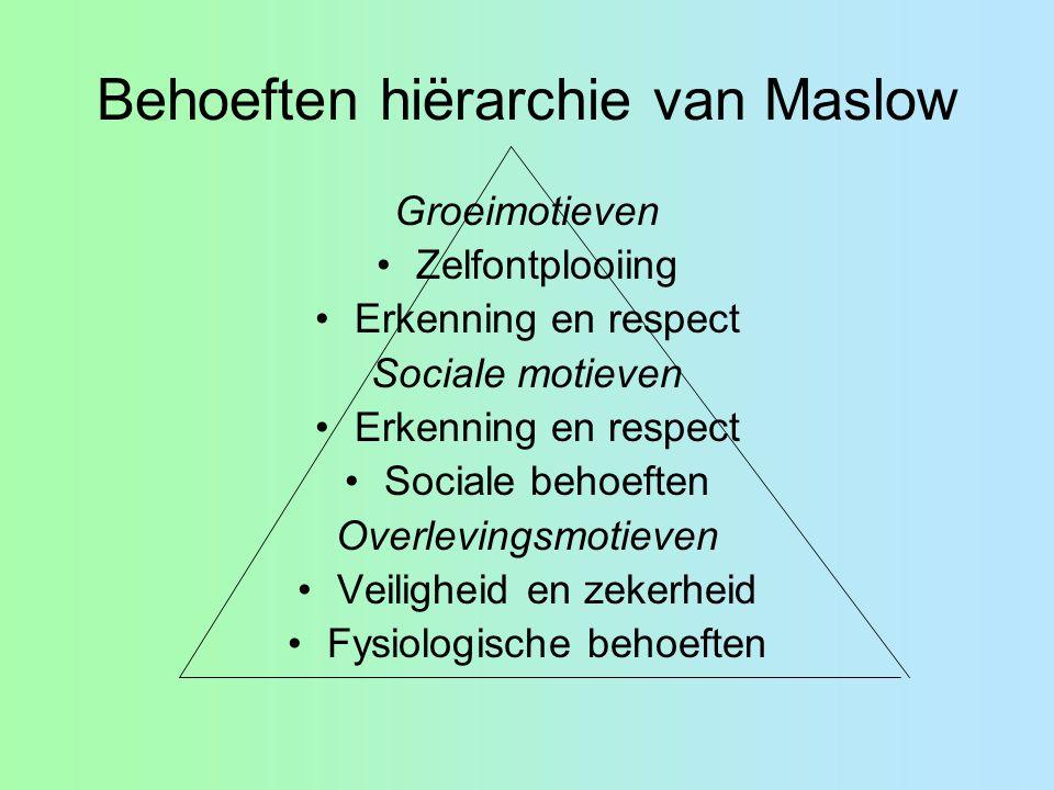 Behoeften hiërarchie van Maslow