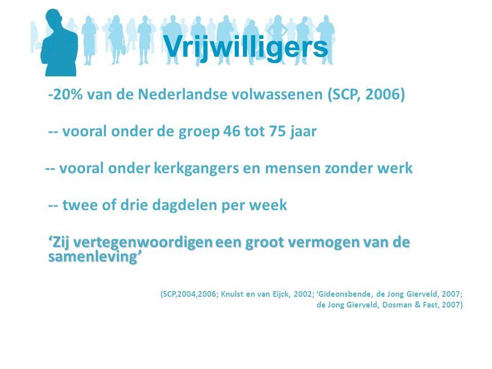 Vrijwilligers -20% van de Nederlandse volwassenen (SCP, 2006)