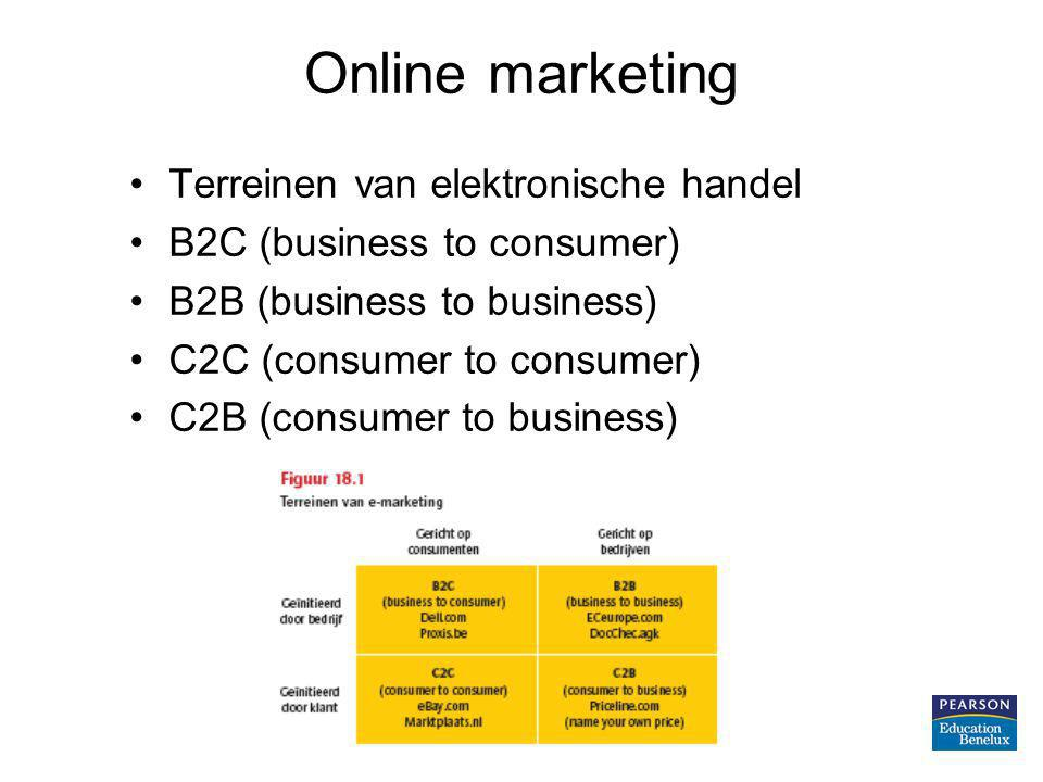 Online marketing Terreinen van elektronische handel