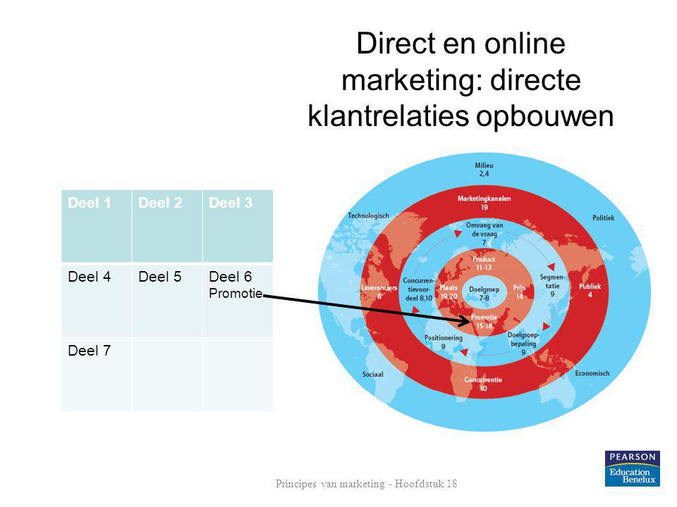 Direct en online marketing: directe klantrelaties opbouwen
