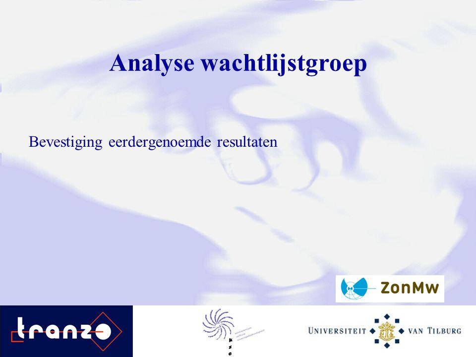 Analyse wachtlijstgroep