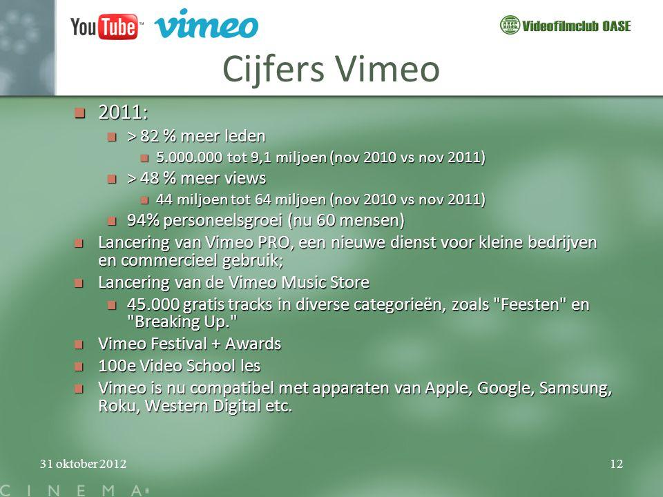 Cijfers Vimeo 2011: > 82 % meer leden > 48 % meer views