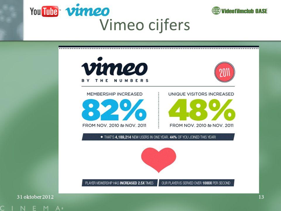 Vimeo cijfers 31 oktober 2012
