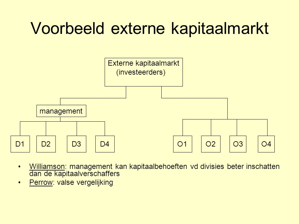 Voorbeeld externe kapitaalmarkt