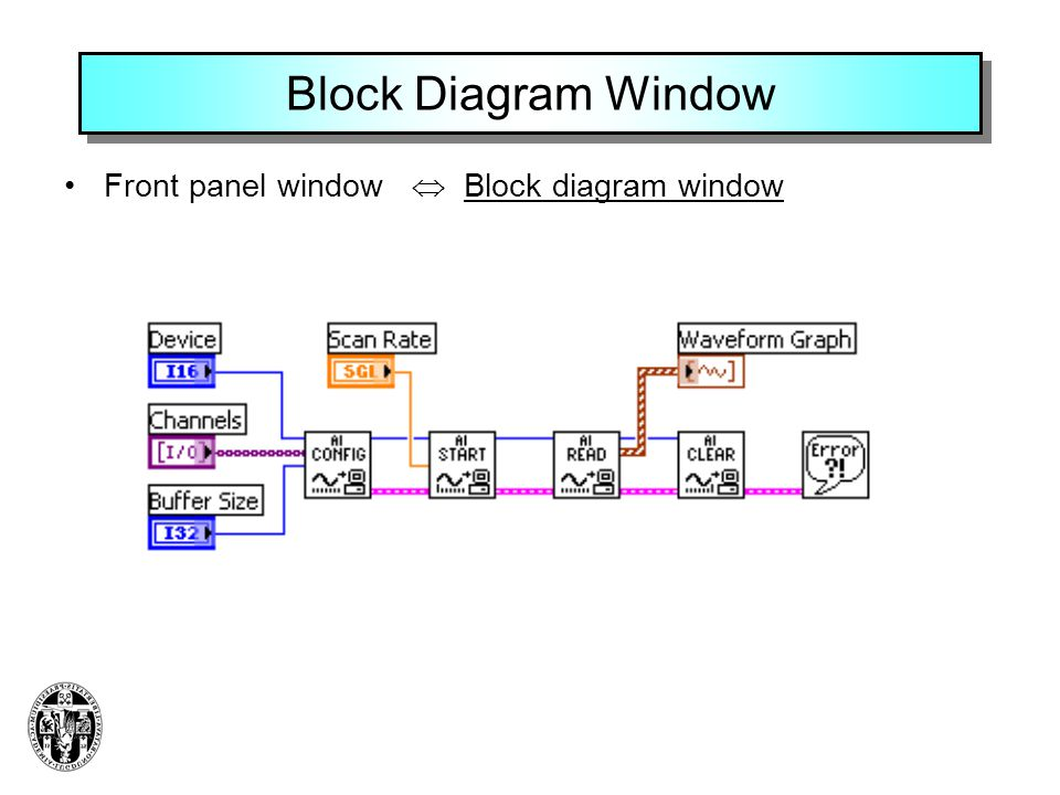 Block Diagram Window Front panel window  Block diagram window
