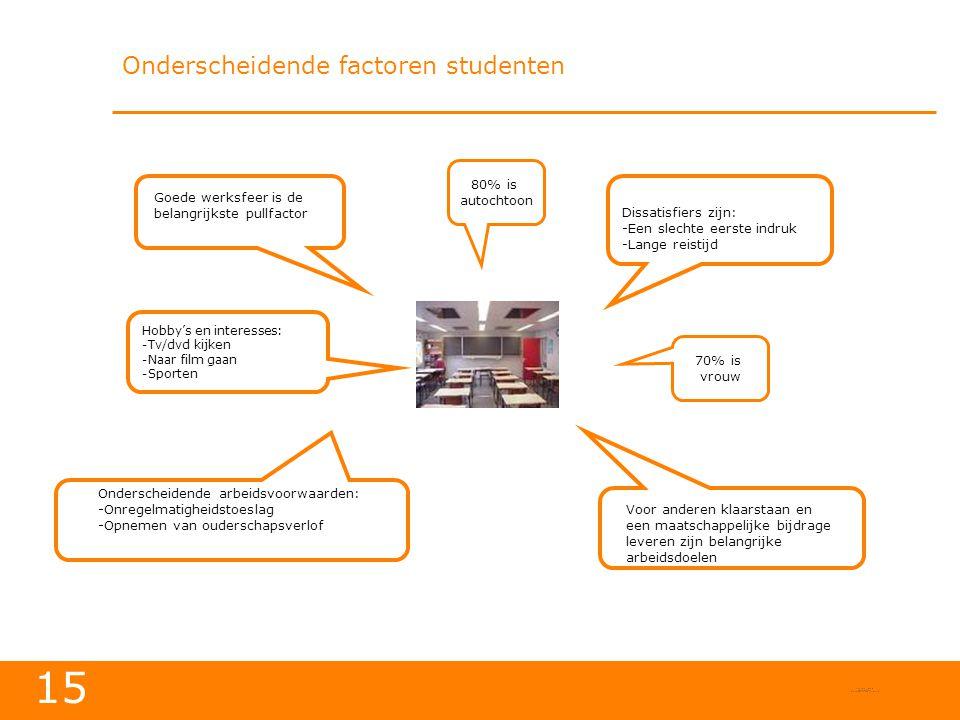 Onderscheidende factoren studenten