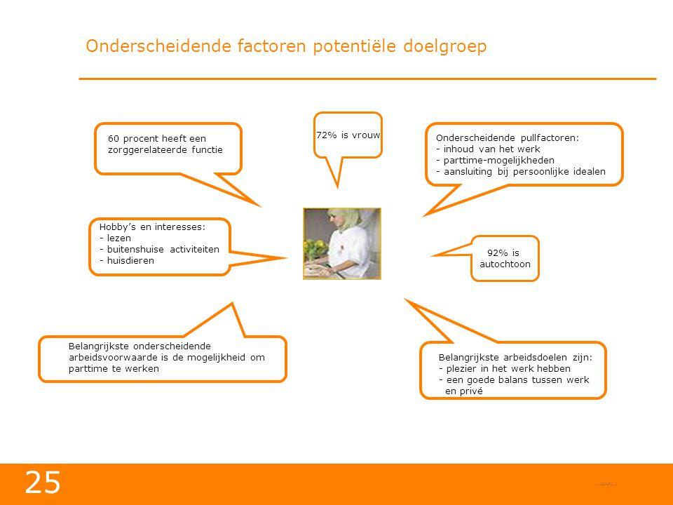 Onderscheidende factoren potentiële doelgroep
