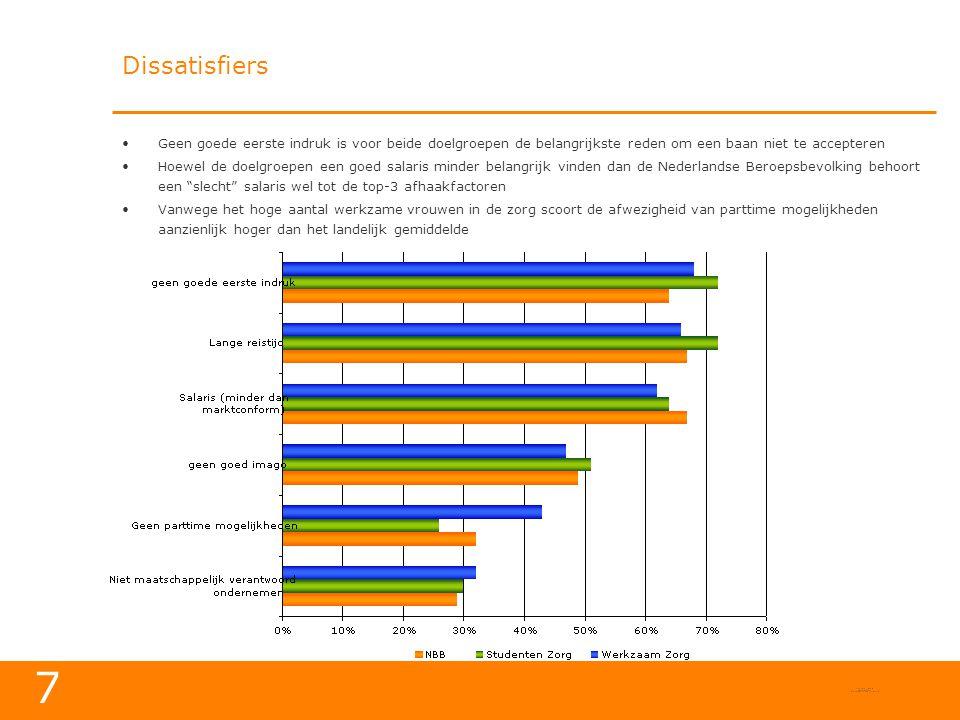 Dissatisfiers Geen goede eerste indruk is voor beide doelgroepen de belangrijkste reden om een baan niet te accepteren.