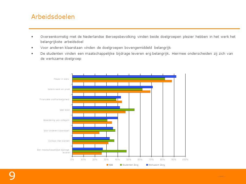 Arbeidsdoelen Overeenkomstig met de Nederlandse Beroepsbevolking vinden beide doelgroepen plezier hebben in het werk het belangrijkste arbeidsdoel.