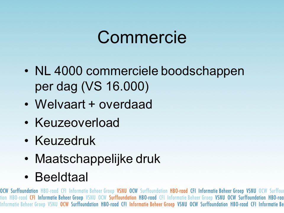 Commercie NL 4000 commerciele boodschappen per dag (VS 16.000)