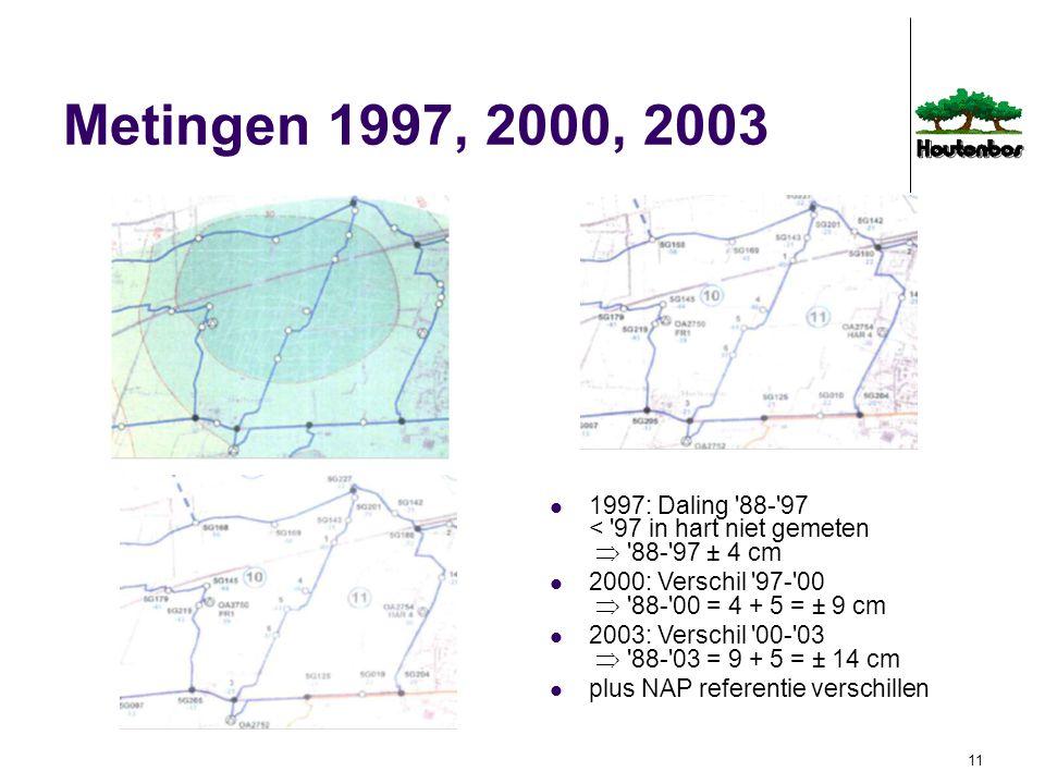 Metingen 1997, 2000, 2003 1997: Daling 88- 97 < 97 in hart niet gemeten  88- 97 ± 4 cm. 2000: Verschil 97- 00  88- 00 = 4 + 5 = ± 9 cm.