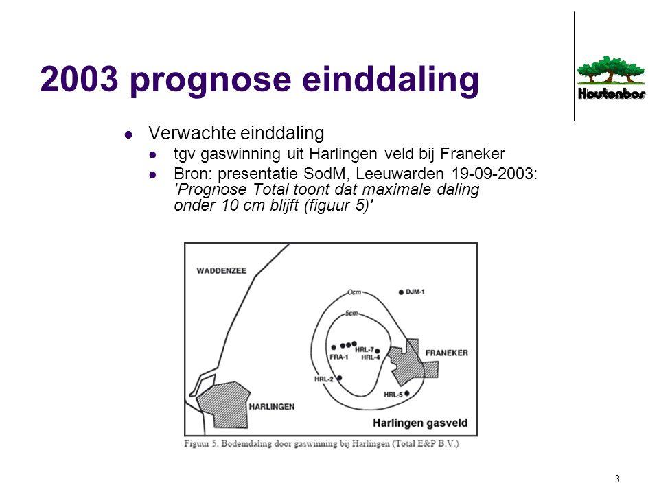 2003 prognose einddaling Verwachte einddaling