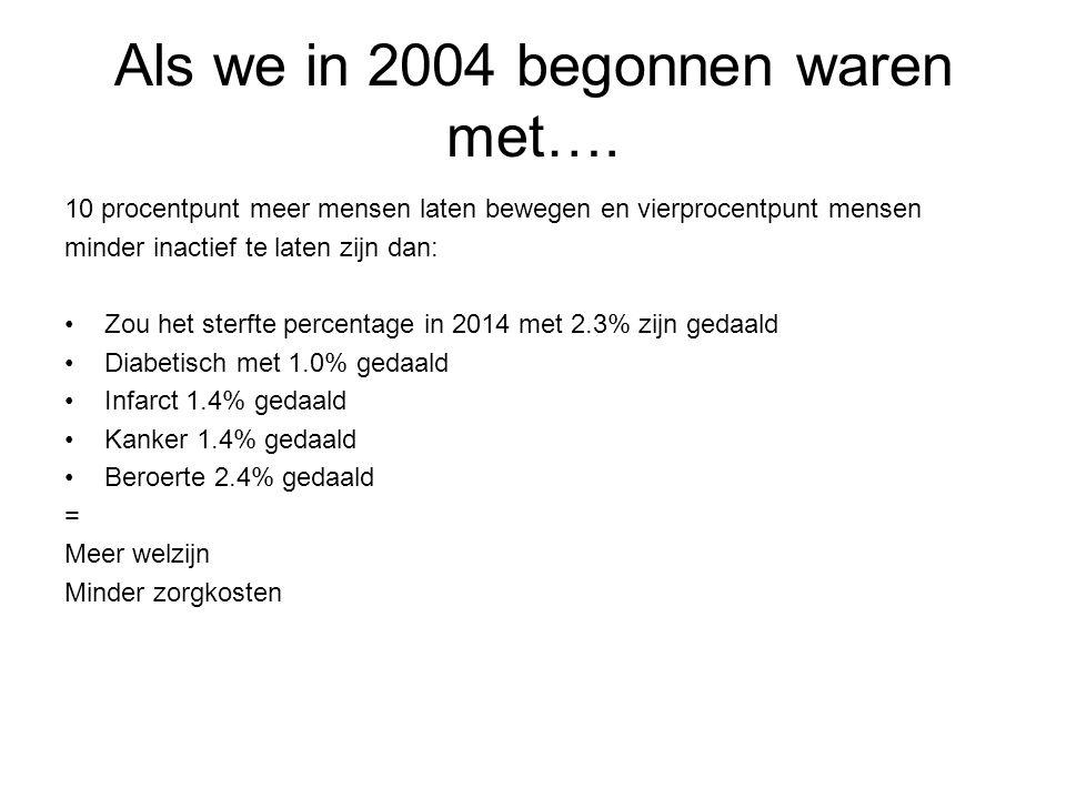 Als we in 2004 begonnen waren met….