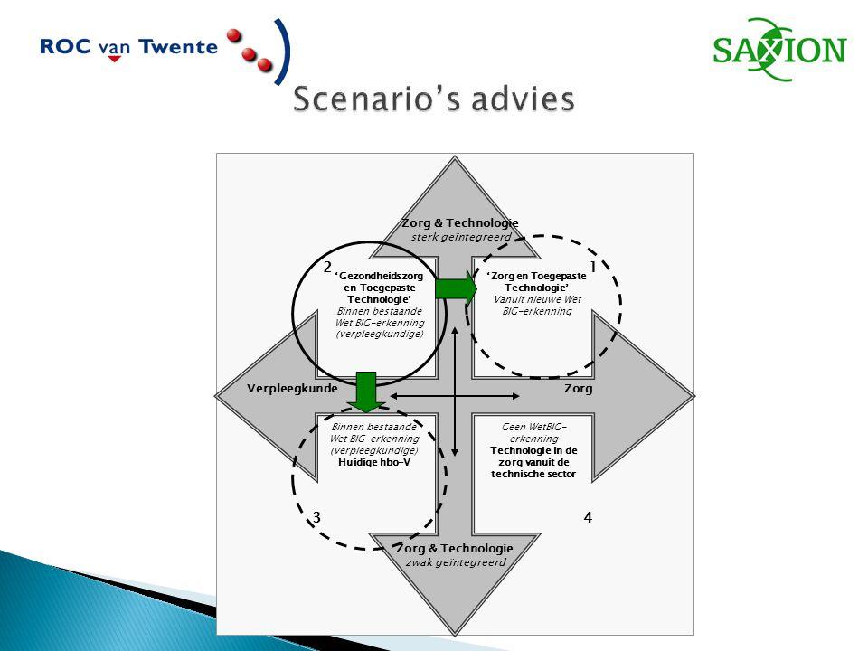 Scenario's advies 3 4 1 2 Zorg & Technologie Verpleegkunde Zorg
