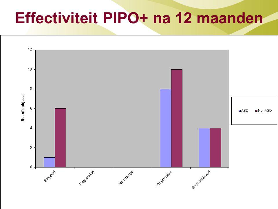 Effectiviteit PIPO+ na 12 maanden