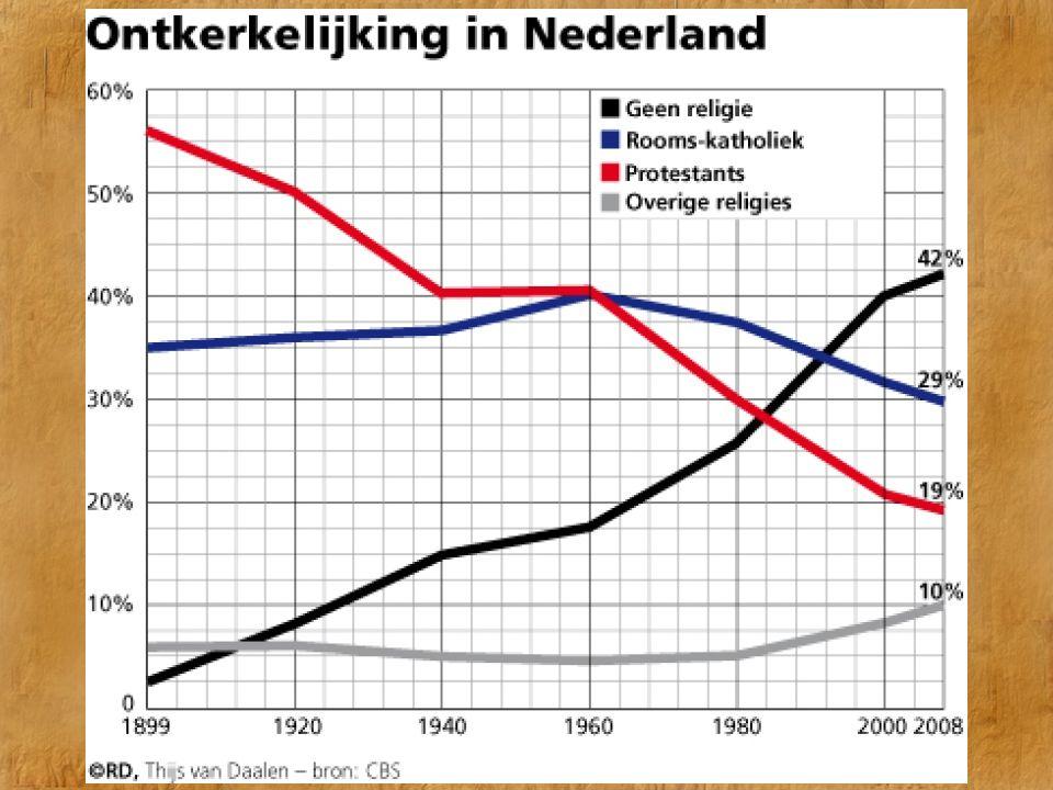 Ontkerkelijking in Nederland