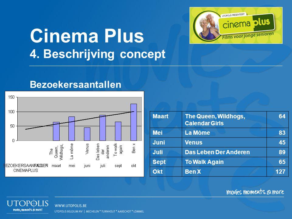 Cinema Plus 4. Beschrijving concept Bezoekersaantallen Maart