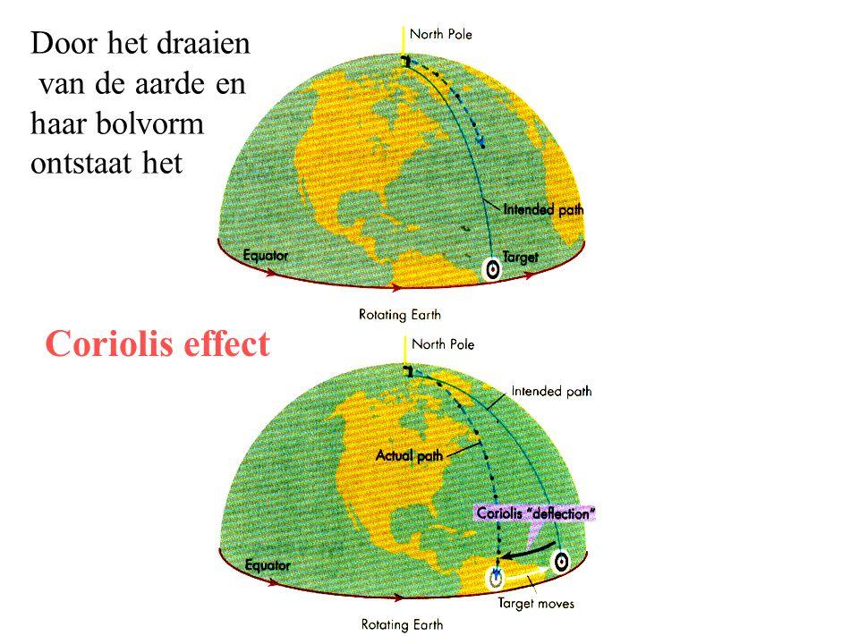 Coriolis effect Door het draaien van de aarde en haar bolvorm