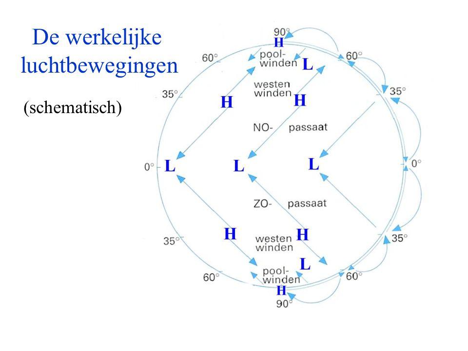 De werkelijke luchtbewegingen (schematisch)