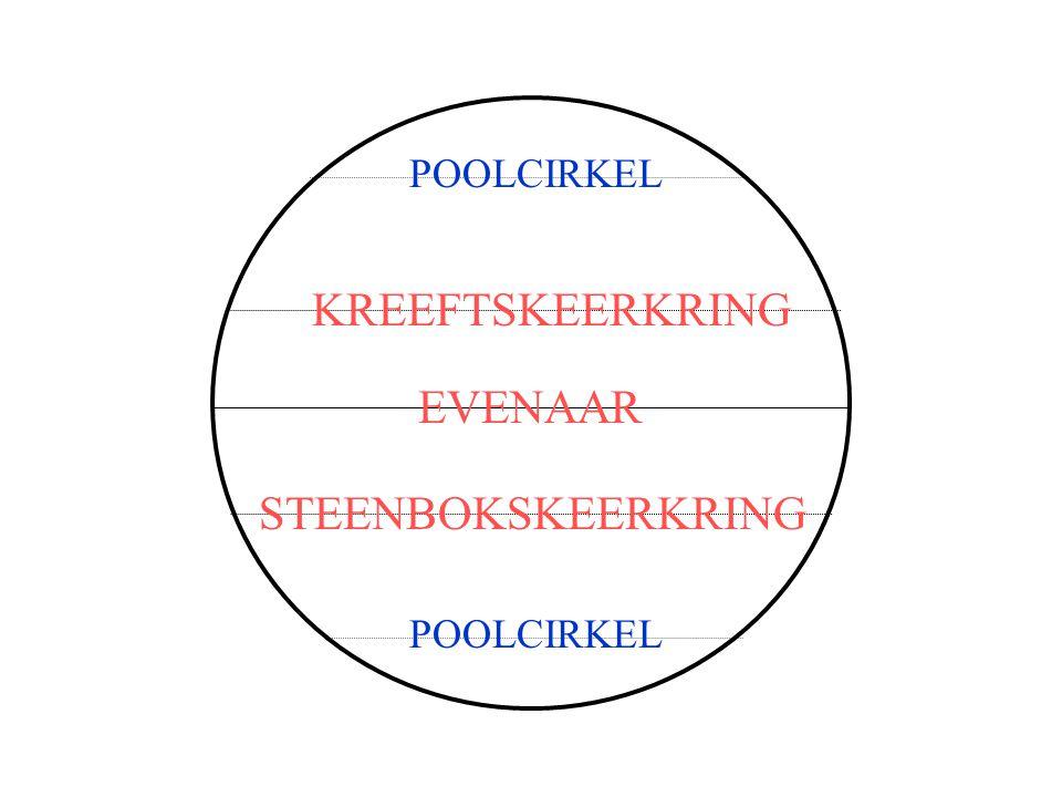 POOLCIRKEL KREEFTSKEERKRING EVENAAR STEENBOKSKEERKRING POOLCIRKEL