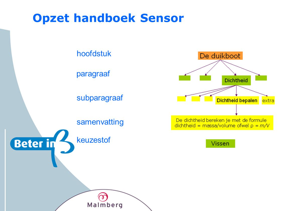 Opzet handboek Sensor hoofdstuk subparagraaf samenvatting keuzestof