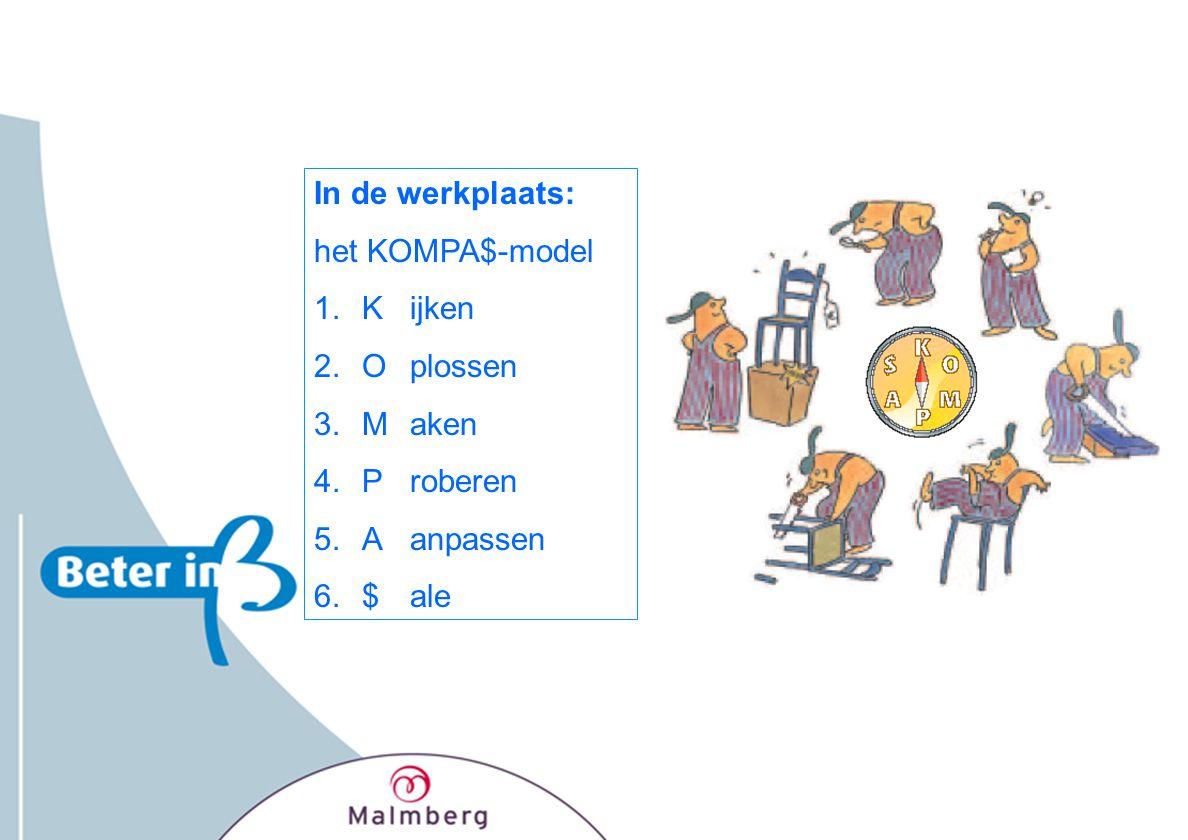 In de werkplaats: het KOMPA$-model K ijken O plossen M aken P roberen A anpassen $ ale