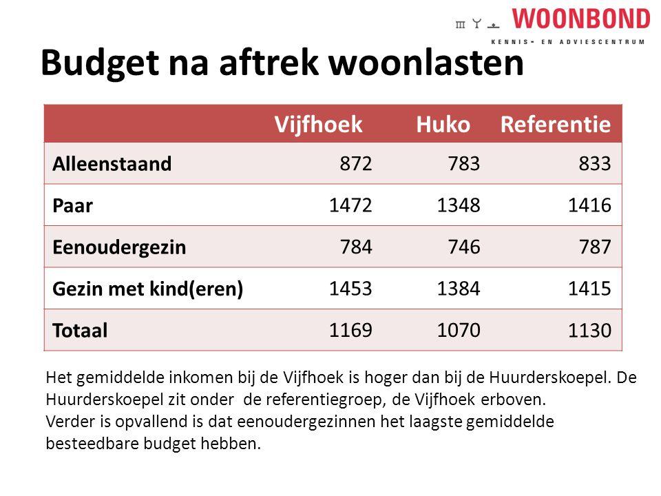 Budget na aftrek woonlasten