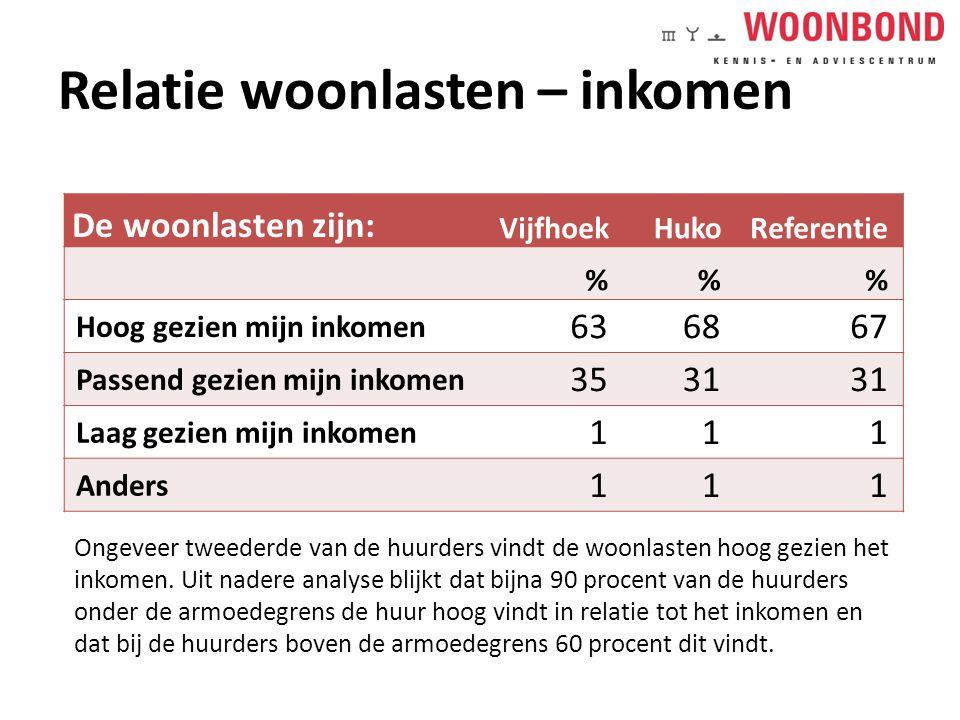 Relatie woonlasten – inkomen