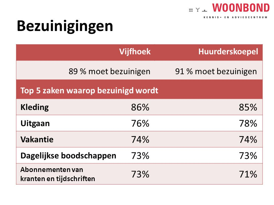 Bezuinigingen 86% 85% 76% 78% 74% 73% 71% Vijfhoek Huurderskoepel