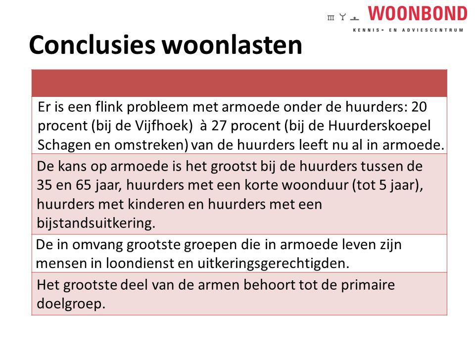 Conclusies woonlasten