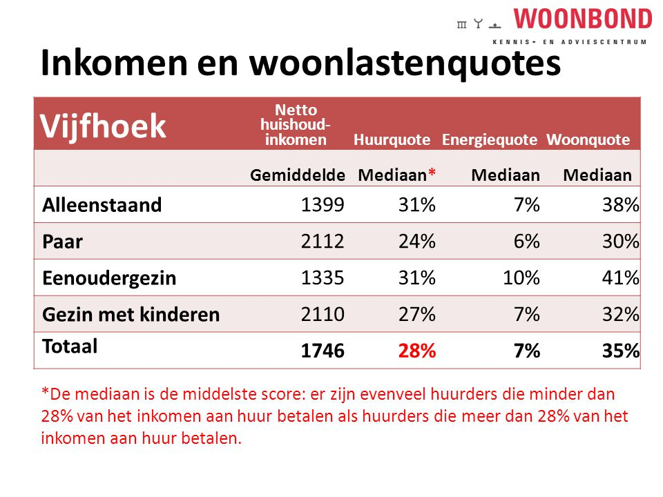 Inkomen en woonlastenquotes