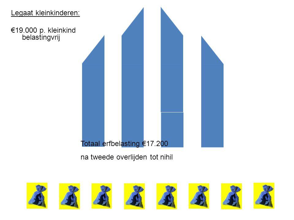 Legaat kleinkinderen: €19.000 p. kleinkind belastingvrij