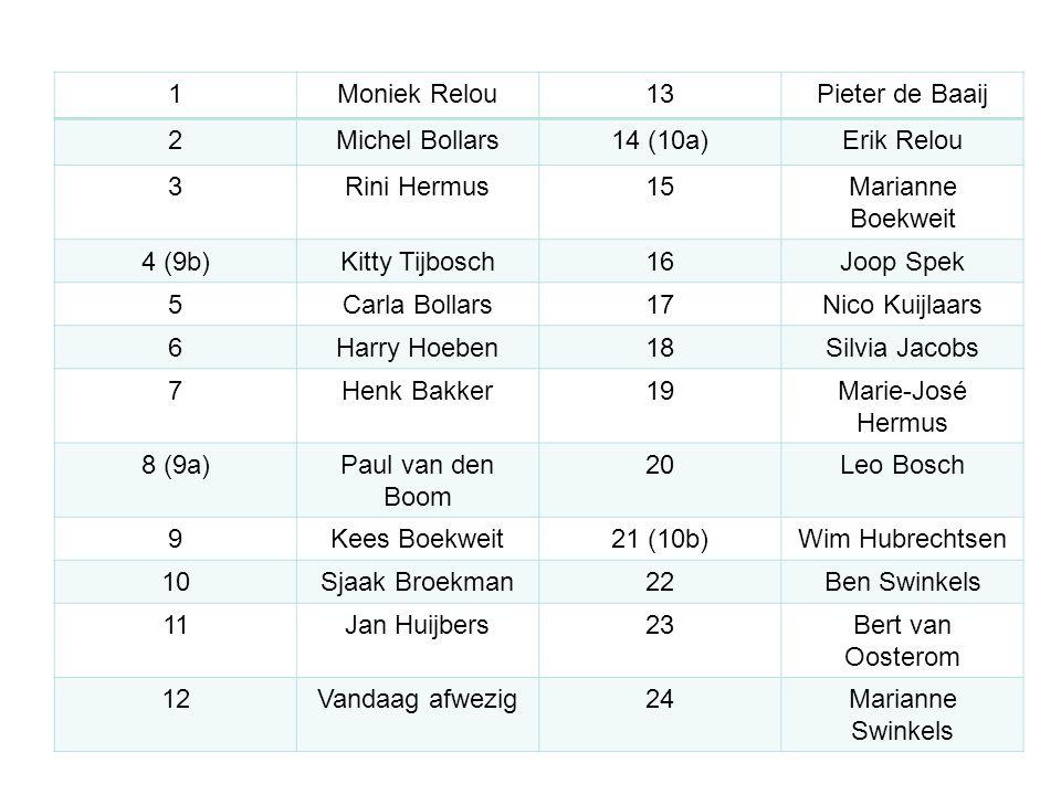 1 Moniek Relou. 13. Pieter de Baaij. 2. Michel Bollars. 14 (10a) Erik Relou. 3. Rini Hermus.
