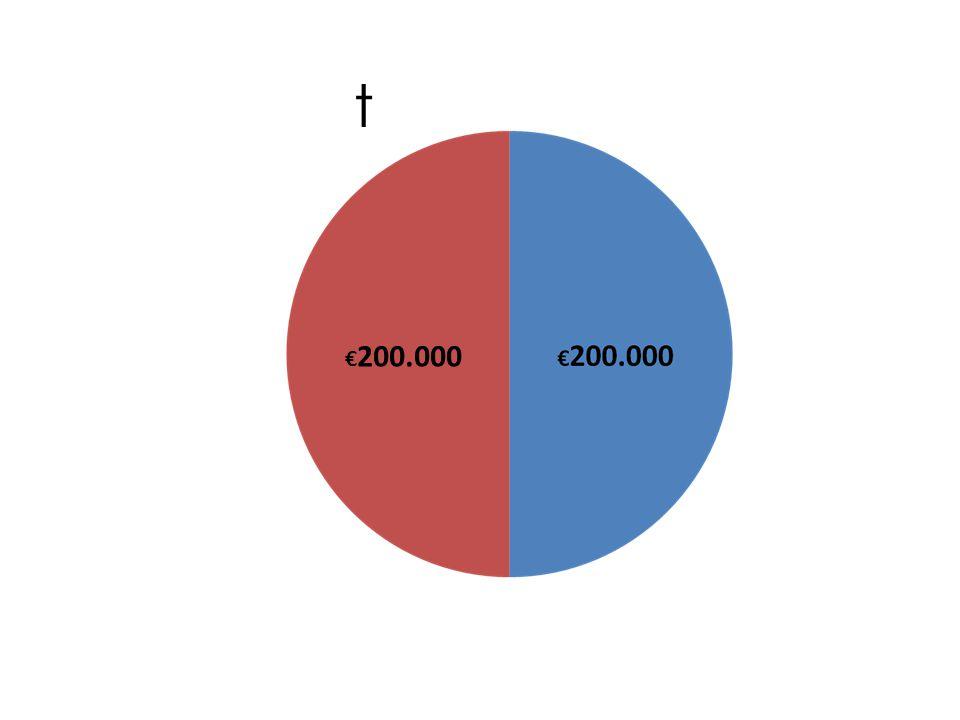 t €200.000
