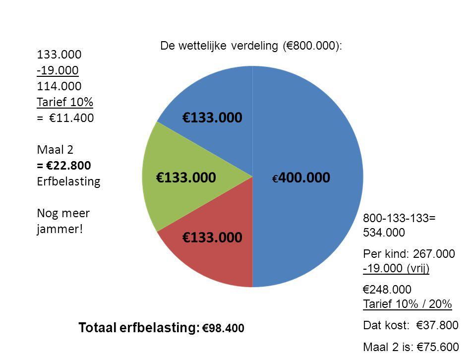 De wettelijke verdeling (€800.000):
