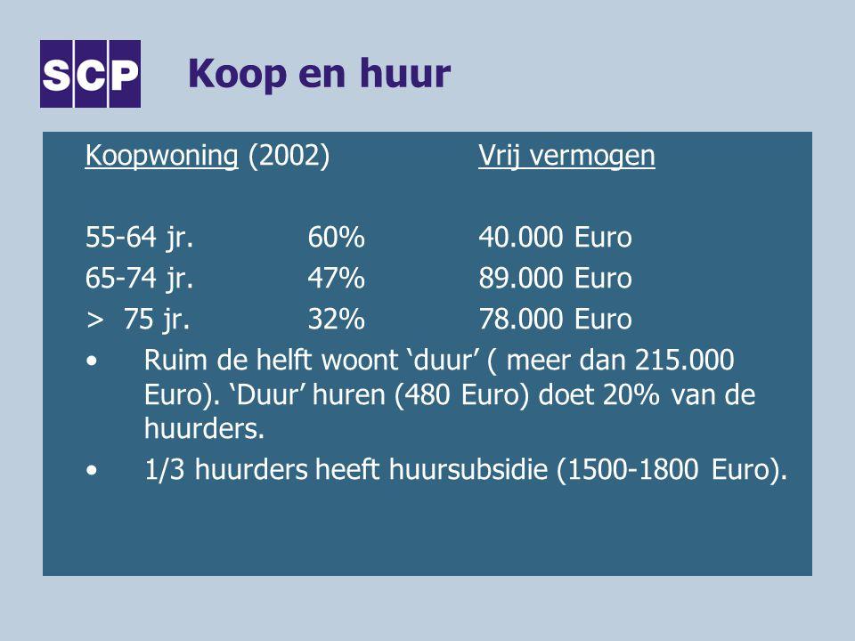 Koop en huur Koopwoning (2002) Vrij vermogen 55-64 jr. 60% 40.000 Euro