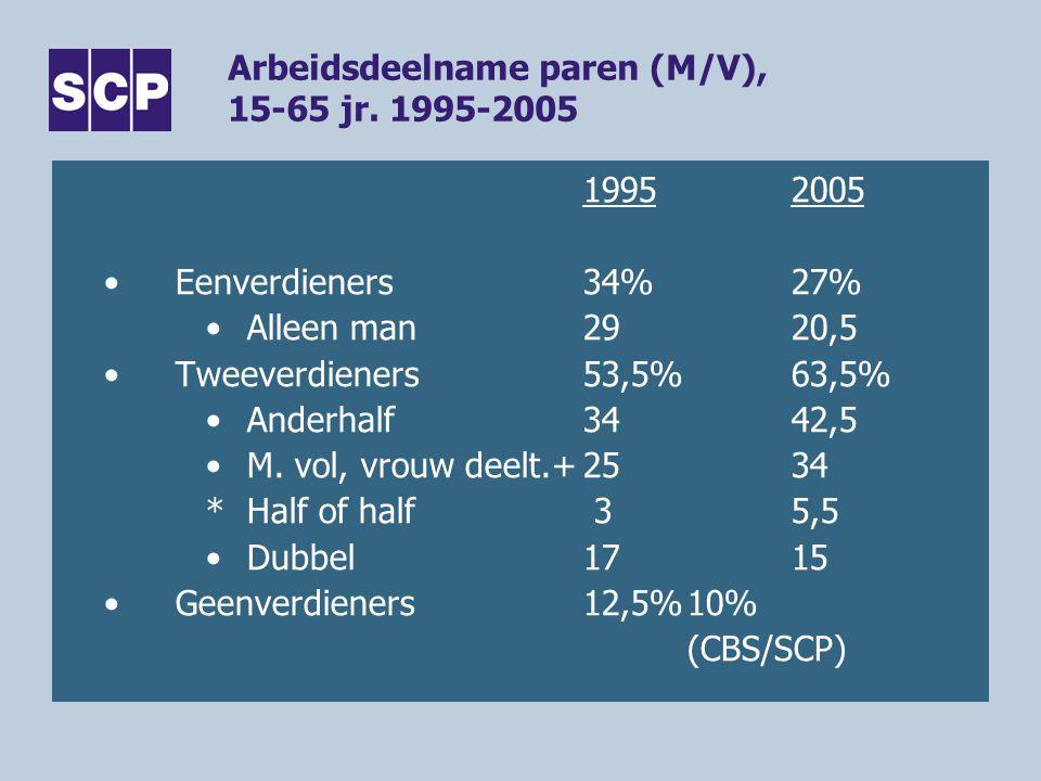 Arbeidsdeelname paren (M/V), 15-65 jr. 1995-2005