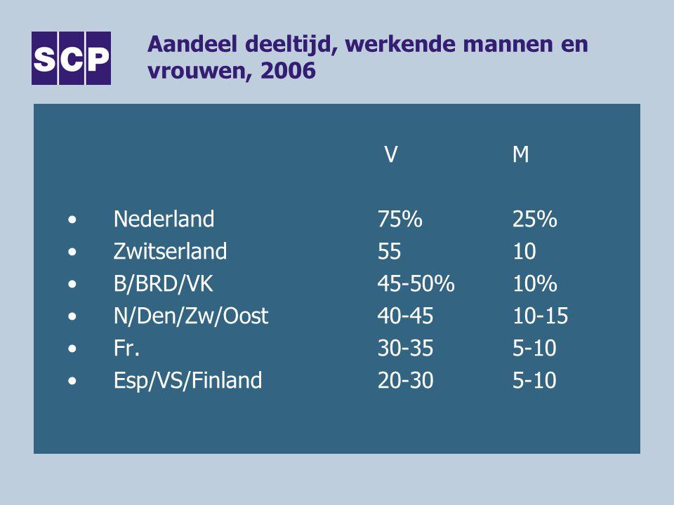 Aandeel deeltijd, werkende mannen en vrouwen, 2006