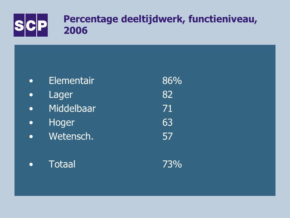 Percentage deeltijdwerk, functieniveau, 2006