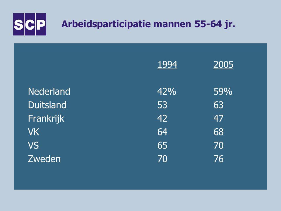 Arbeidsparticipatie mannen 55-64 jr.
