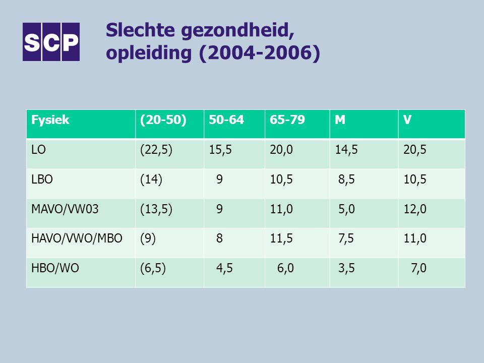 Slechte gezondheid, opleiding (2004-2006)