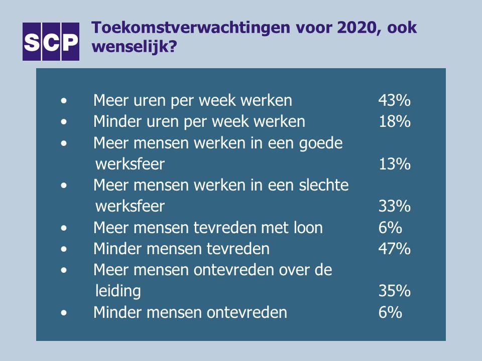 Toekomstverwachtingen voor 2020, ook wenselijk