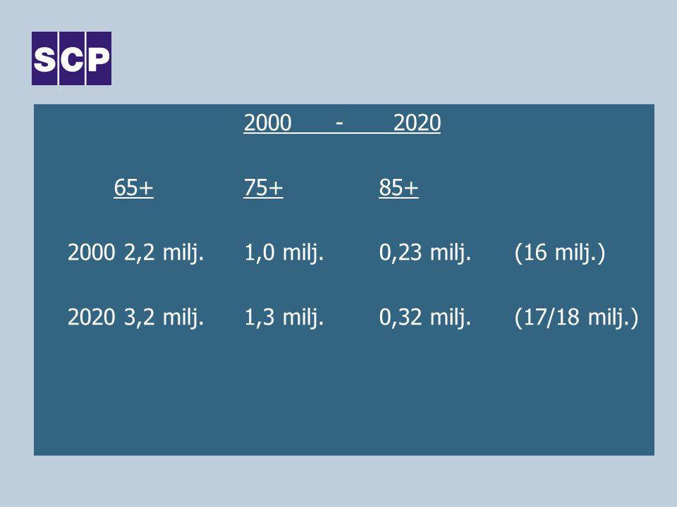2000 - 2020 65+ 75+ 85+ 2000 2,2 milj. 1,0 milj. 0,23 milj. (16 milj.) 2020 3,2 milj. 1,3 milj. 0,32 milj. (17/18 milj.)