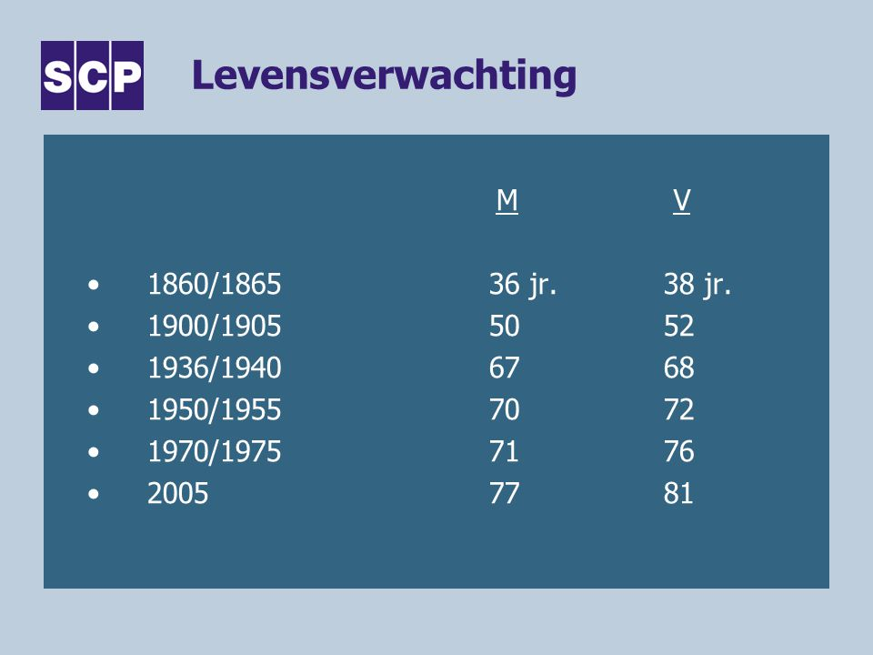 Levensverwachting M V 1860/ jr. 38 jr. 1900/